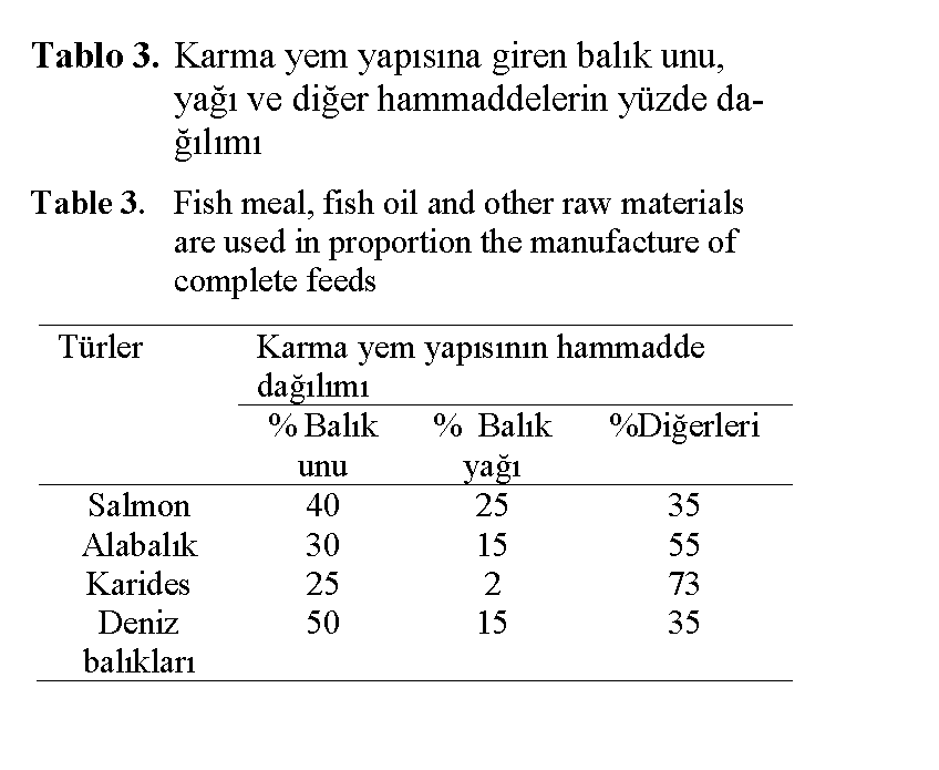 Fisheries-Sciences-Fish-meal-fish-oil-and-other-raw-materials
