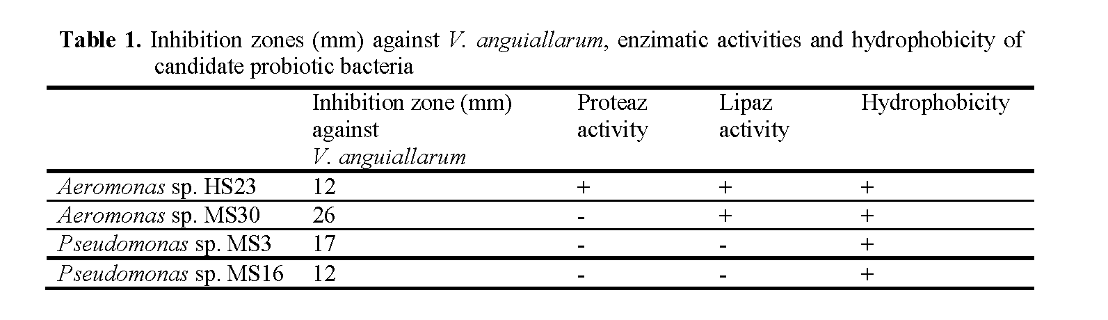 Fisheries-Sciences-Inhibition-zones-mm-against-V-anguiallarum-enzimatic-activities