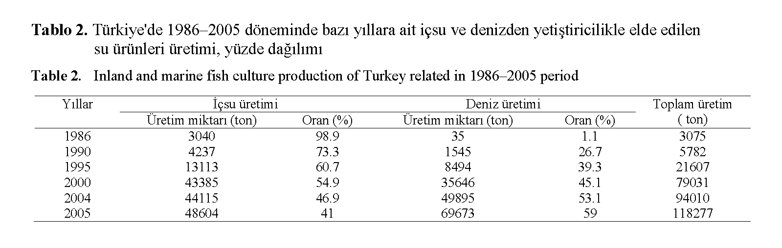 Fisheries-Sciences-Inland-marine-fish-culture-production-Turkey