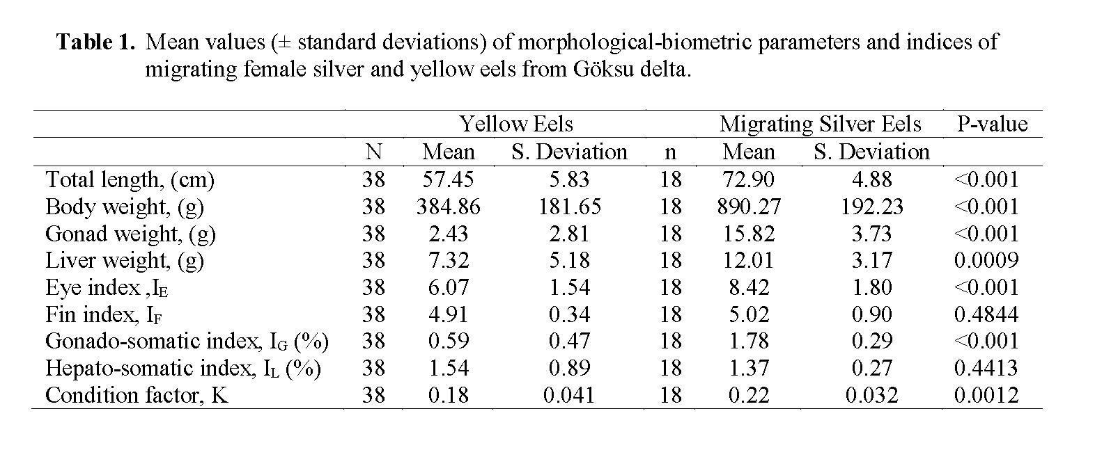 Fisheries-Sciences-Mean-values-standard-deviations-morphological-biometric-parameters