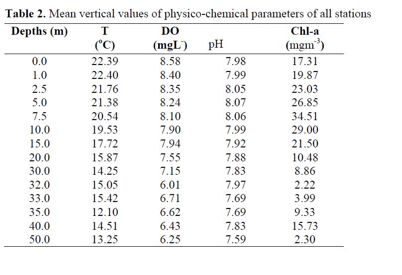 FisheriesSciences-Mean-vertical-values