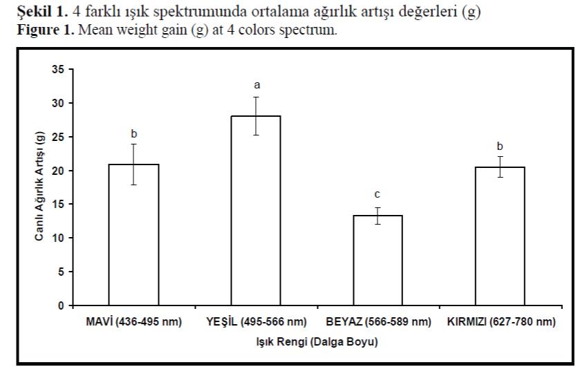 FisheriesSciences-Mean-weight-gain