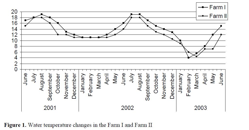 FisheriesSciences-Water-temperature