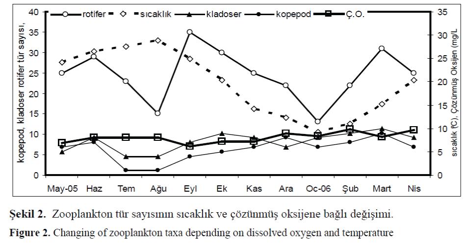 FisheriesSciences-zooplankton-taxa