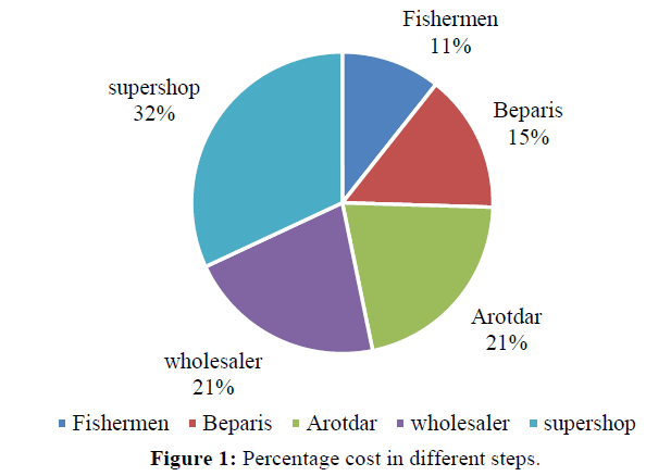 fisheriesscience-Percentage-cost-different-steps