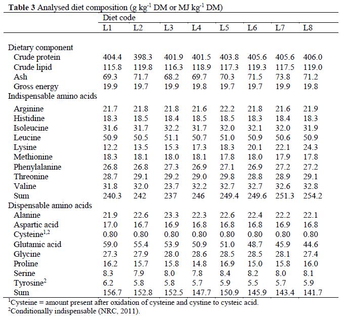 fisheriessciences-Analysed-diet