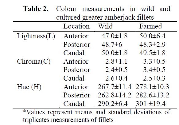 fisheriessciences-Colour-measurements