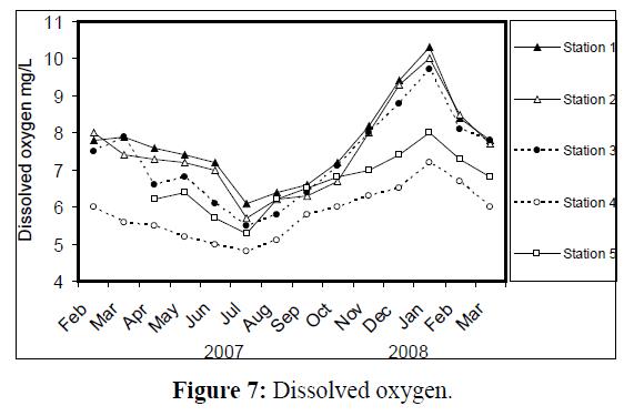 fisheriessciences-Dissolved-oxygen