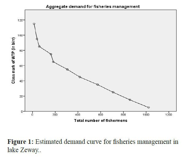 fisheriessciences-Estimated-demand