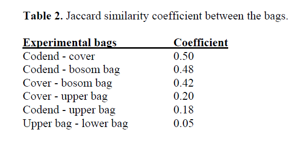 fisheriessciences-Jaccard-similarity-coefficient