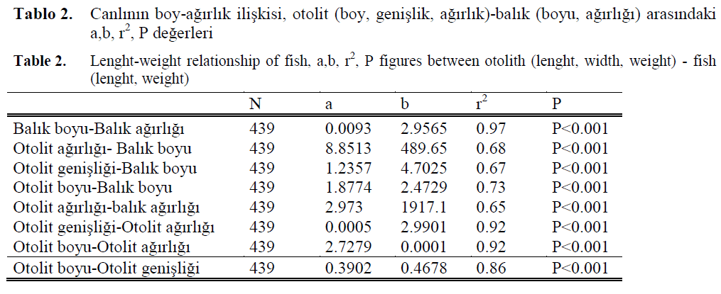 fisheriessciences-Lenght-weight-relationship