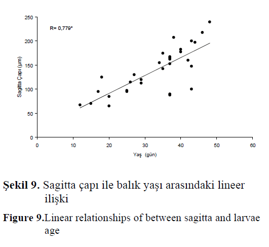 fisheriessciences-Linear-relationships