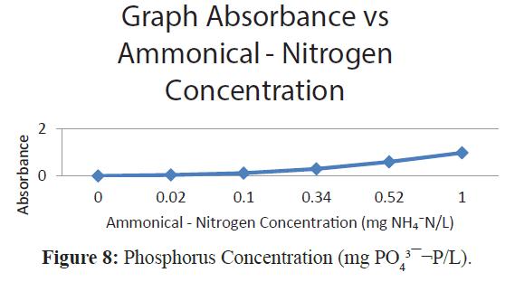 fisheriessciences-Phosphorus-Concentration