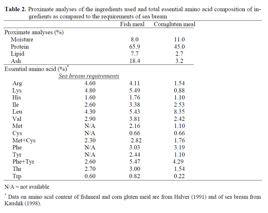 fisheriessciences-Proximate-analyses