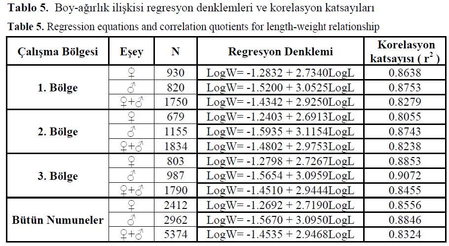fisheriessciences-Regression-equations