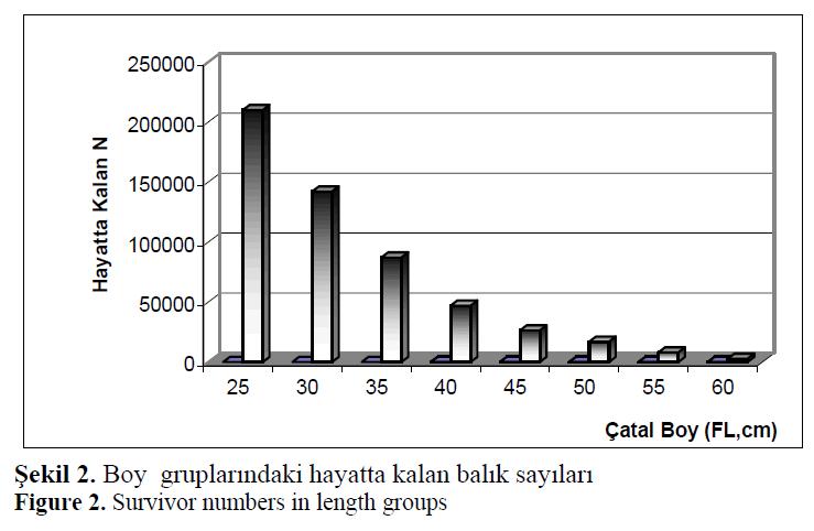 fisheriessciences-Survivor-numbers-length