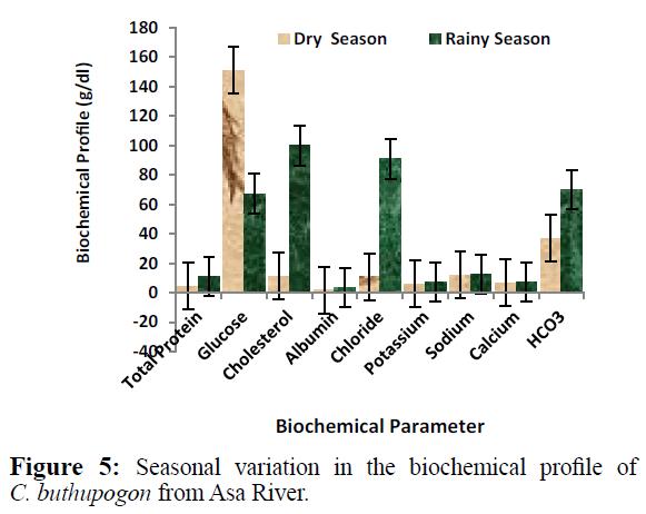 fisheriessciences-biochemical-profile