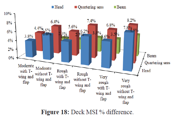 fisheriessciences-deck-difference