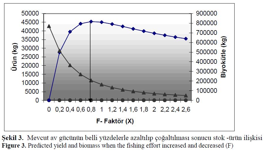 fisheriessciences-effort-increased-decreased