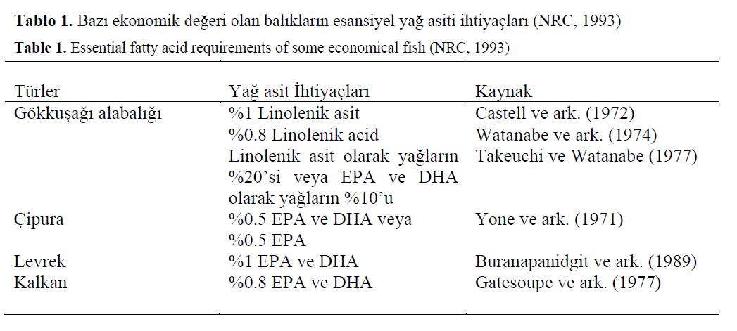 fisheriessciences-fatty-acid