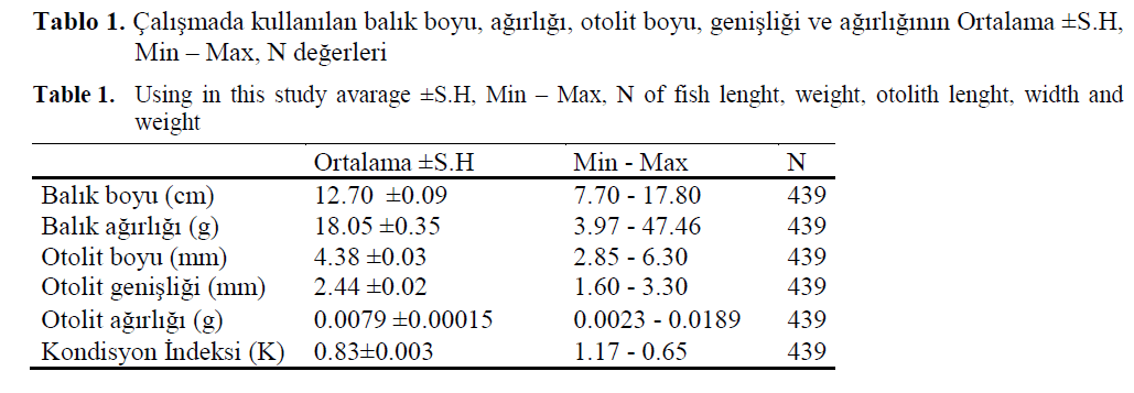fisheriessciences-fish-lenght-weight