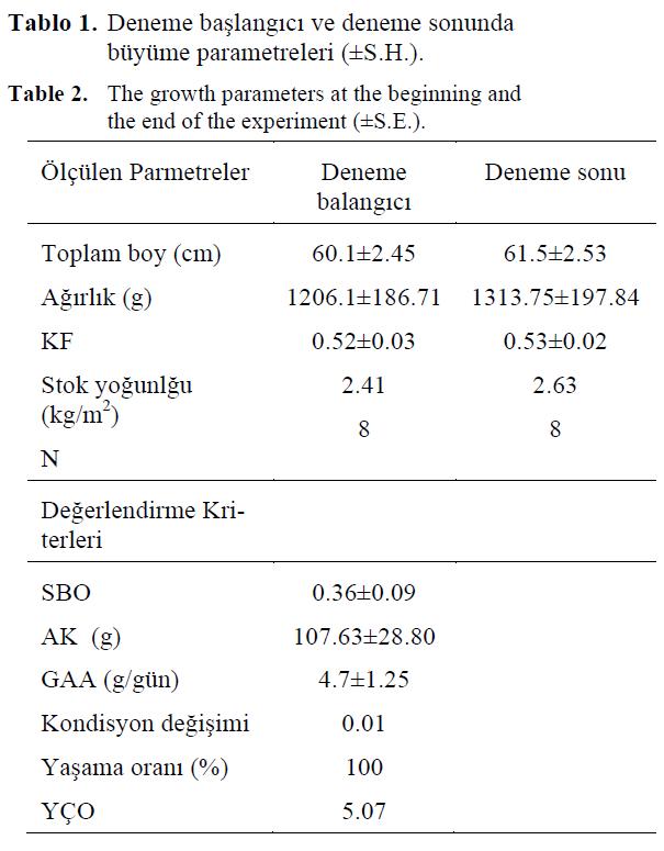 fisheriessciences-growth-parameters