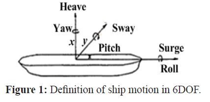 fisheriessciences-ship-motion
