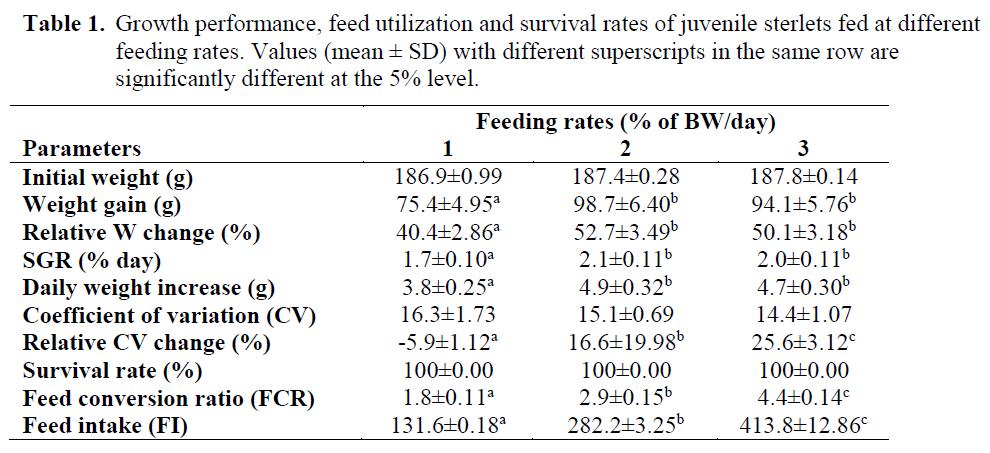 fisheriessciences-survival-rates-juvenile