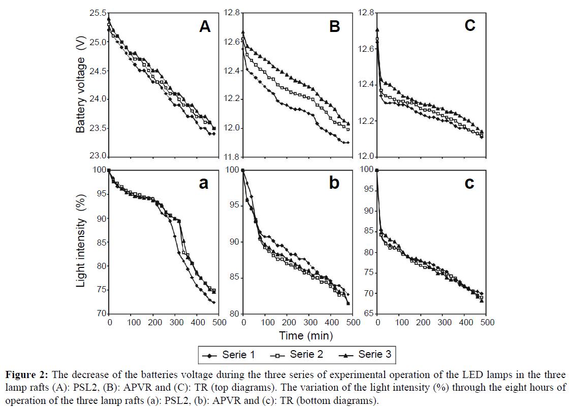 fisheriessciences-voltage-during