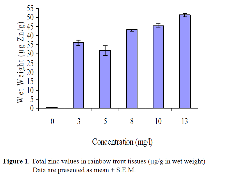 fisheriessciences-zinc-values